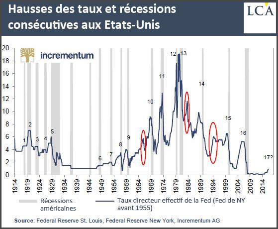 Hausses des taux et récessions consécutives aux Etats-Unis