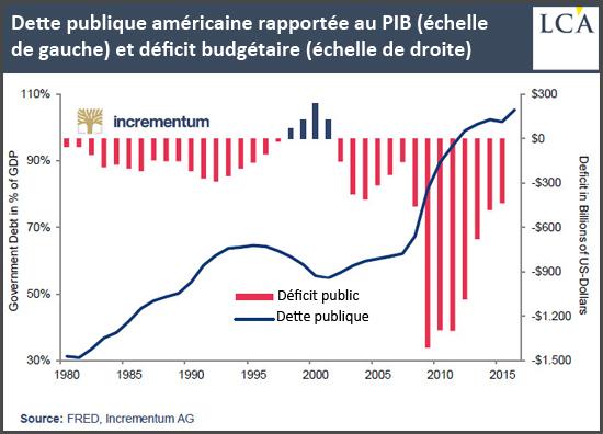 Dette publique américaine rapportée au PIB et déficit budgétaire
