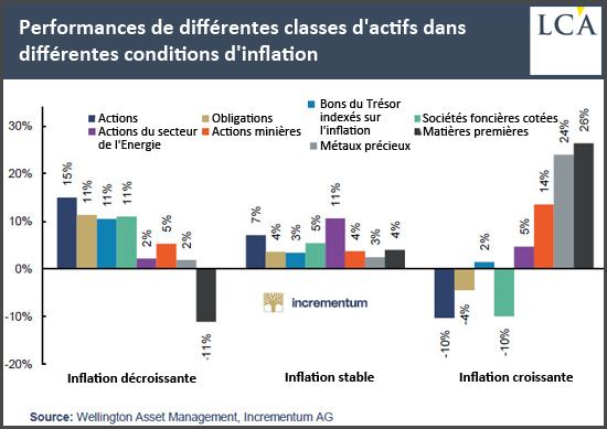 Performances de différentes classes d'actifs dans différentes conditions d'inflation