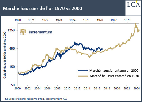 Marché haussier de l'or 1970 vs 2000