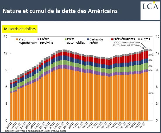 Nature et cumul de la dette des Américains