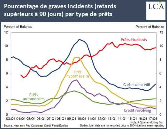 Pourcentage de graves incidents (retards supérieurs à 90 jours) par type de prêts
