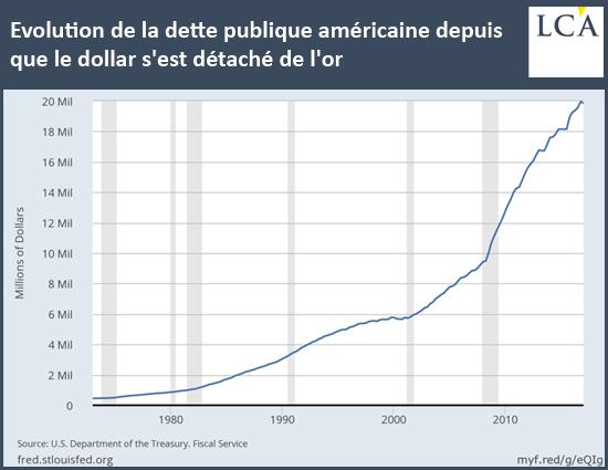 Evolution de la dette publique américaine depuis que le dollar s'est détaché de l'or