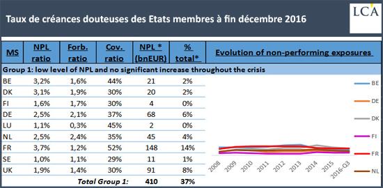 Taux de créances douteuses des Etats membres à fin décembre 2016