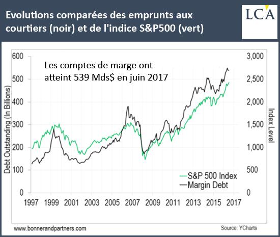 Evolutions comparées des emprunts aux courtiers (noir) et de l'indice S&P500 (vert)