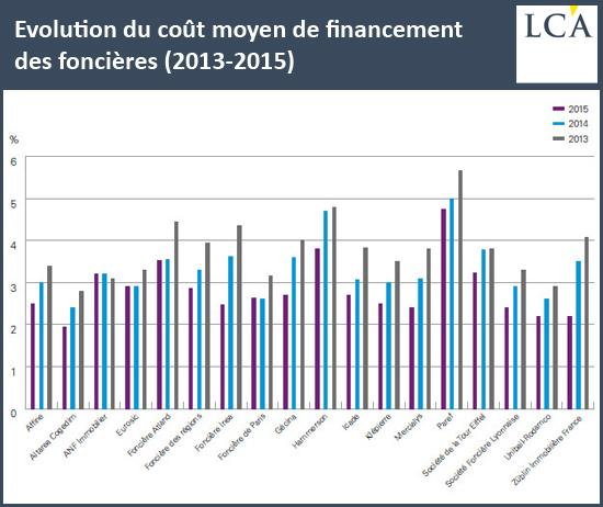 Evolution du coût moyen de financement des foncières (2013-2015)