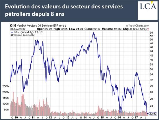 Evolution des valeurs du secteur des services pétroliers depuis 8 ans