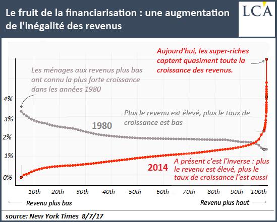 Le fruit de la financiarisation: une augmentation de l'inégalité des revenus