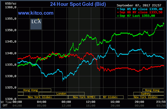 gold 24h