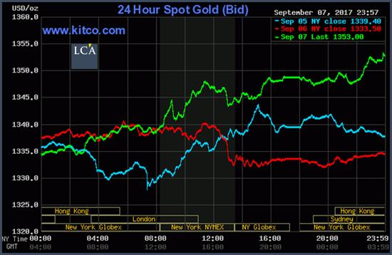 gold 24h