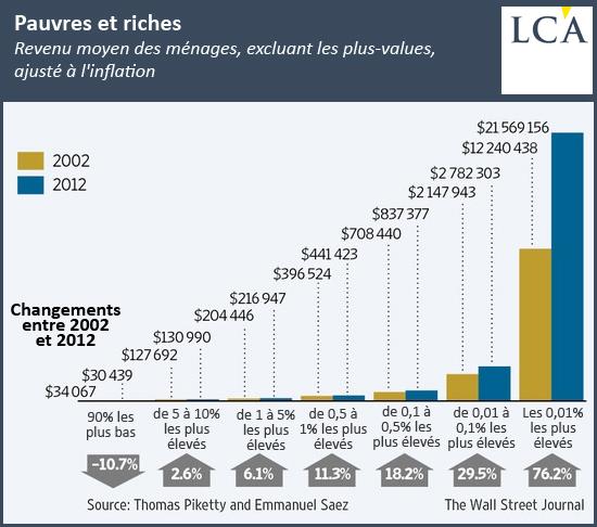Revenu moyen des ménages, excluant les plus-values, ajusté à l'inflation