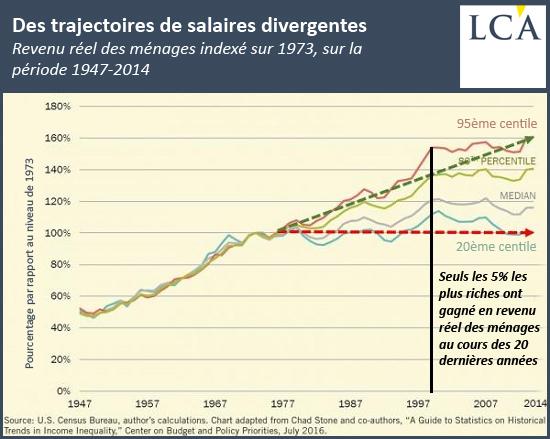 Des trajectoires de salaires divergentes