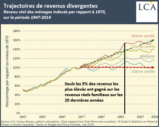 Trajectoires de revenus divergentes