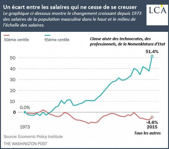 Un écart entre les salaires qui ne cesse de se creuser