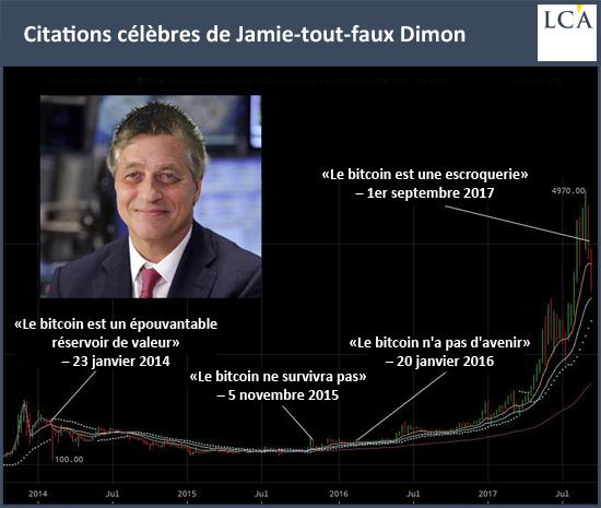 Citations célèbres de Jamie-tout-faux Dimon