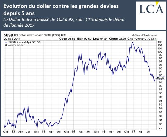 Evolution du dollar contre les grandes devises depuis 5 ans