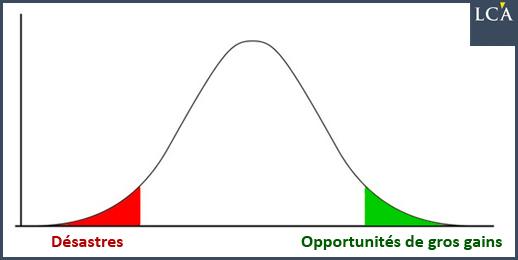 courbe de gauss bons investissements