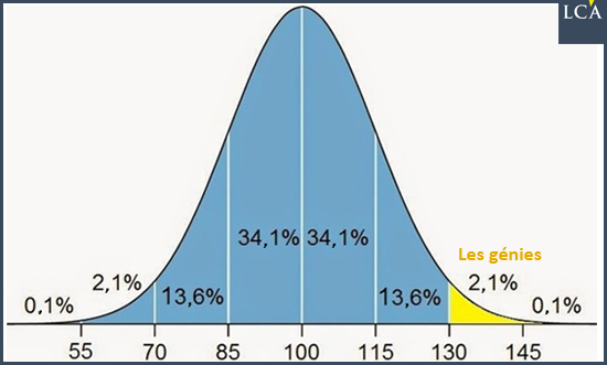 courbe de Gauss génies