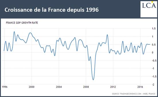 Croissance de la France depuis 1996