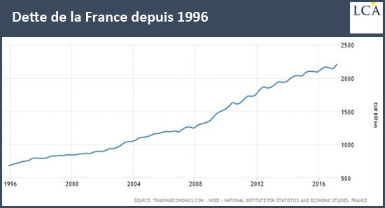 Dette de la France depuis 1996
