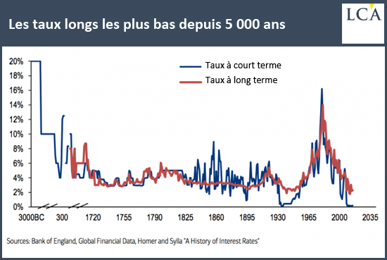 Les taux longs les plus bas depuis 5000 ans Qui achète de la dette à 100 ans ?