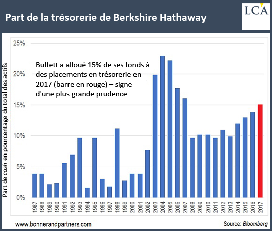 Part de la trésorerie de Berkshire Hathaway