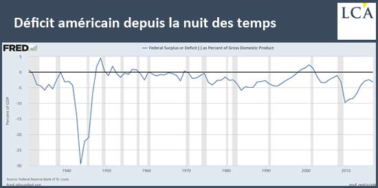 Déficit américain depuis la nuit des temps