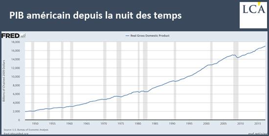 PIB américain depuis la nuit des temps