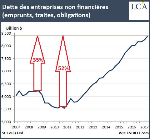 Dette des entreprises non financières (emprunts, traites, obligations)