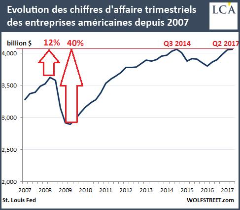 Evolution des chiffres d'affaire trimestriels des entreprises américaines depuis 2007