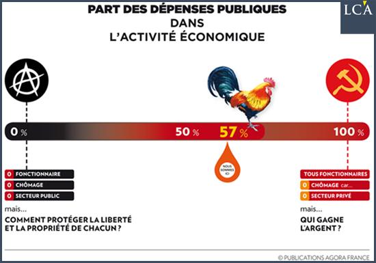 impôts des autres et la complicité du racket - Simone Wapler marxisme français