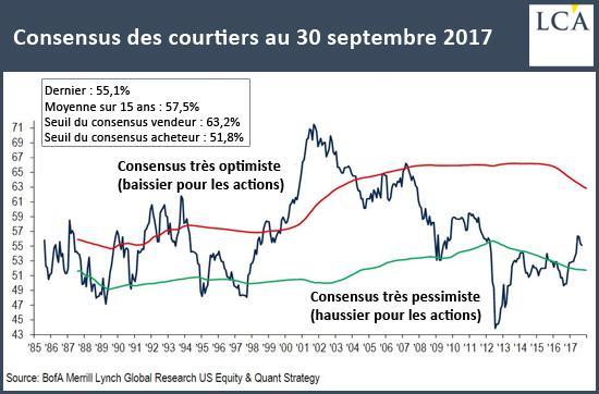 Consensus des courtiers au 30 septembre 2017
