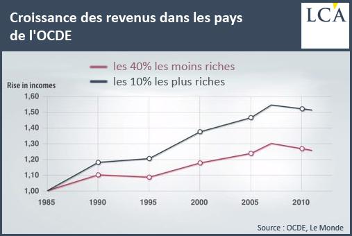 Croissance des revenus dans les pays de l'OCDE