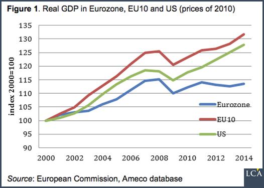 Zone euro - Eurozone Une meilleure gouvernance de la Zone euro pour plus de croissance ?