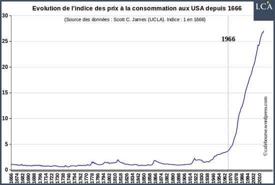 prix à la consommation