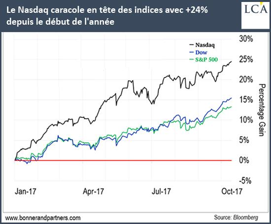 Le Nasdaq en tête des indices avec +24% 2017 graphe Krach boursier 2018