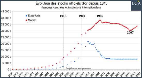 Evolution des stocks officiel