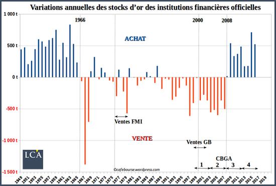 variation des stocks