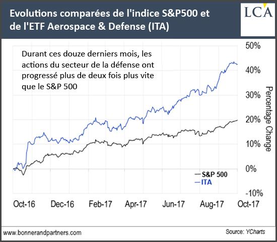 Evolutions comparées de l'indice S&P500 et de l'ETF Aerospace & Defense (ITA)