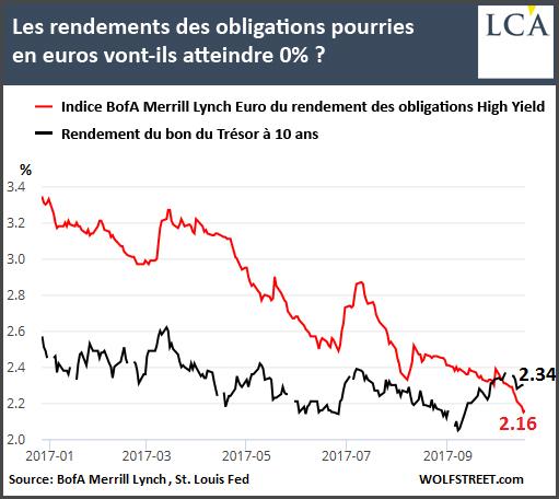 Les rendements des obligations pourries en euro vont-ils atteindre 0%?