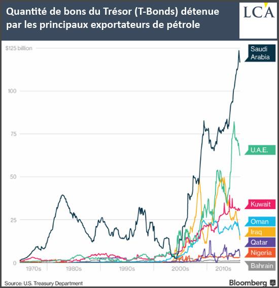 Quantité de bons du Trésor (T-Bonds) détenue par les principaux exportateurs de pétrole