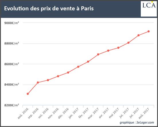 Evolution des prix de vente à Paris