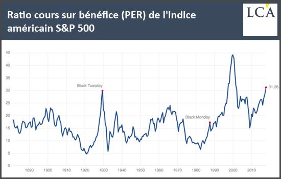 Ratio cours sur bénéfice (PER) de l'indice américain S&P500