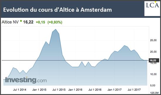 Evolution du cours d'Altice à Amsterdam 2014 2017 graphique bourse investir
