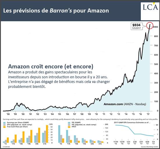 Les prévisions de Barron's pour Amazon - GAFA investisseurs