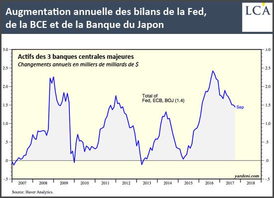 Augmentation annuelle des bilans de la Fed de la BCE et de la Banque du Japon