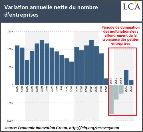 Variation annuelle nette du nombre d'entreprises