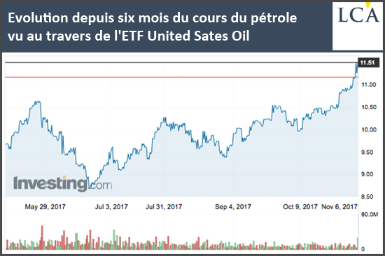 Evolution six mois du cours du pétrole l'ETF United Sates Oil 2017