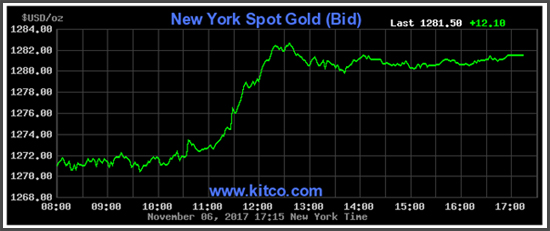 Gold graph new york spot gold bid