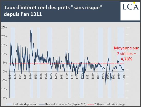 """Taux d'intérêt réel des prêts """"sans risque"""" depuis l'an 1311"""